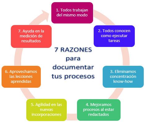 esquema 7 razones para documentar procesos