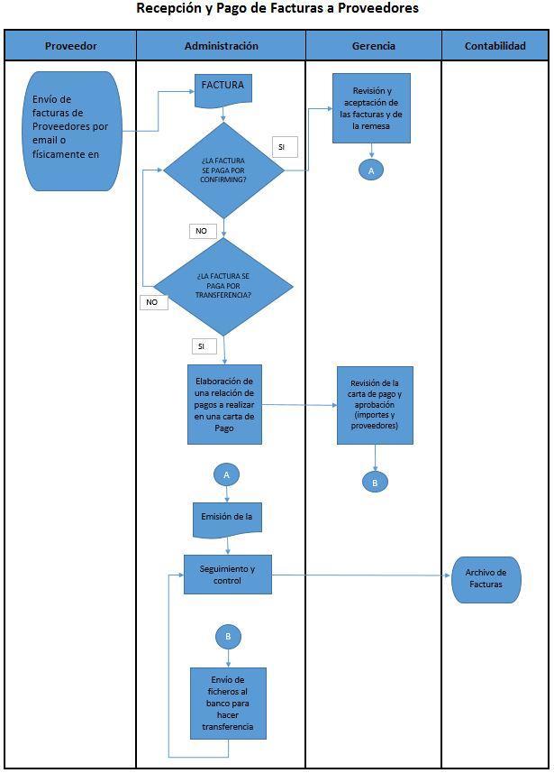 grafico para explicar un diagrama de flujo de un proceso de recepcion y facturas a proveedores