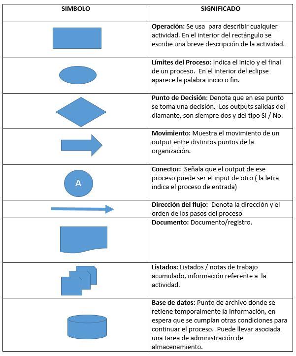 resumen de alguna simbologia utilizada para dibujar diagramas de flujo