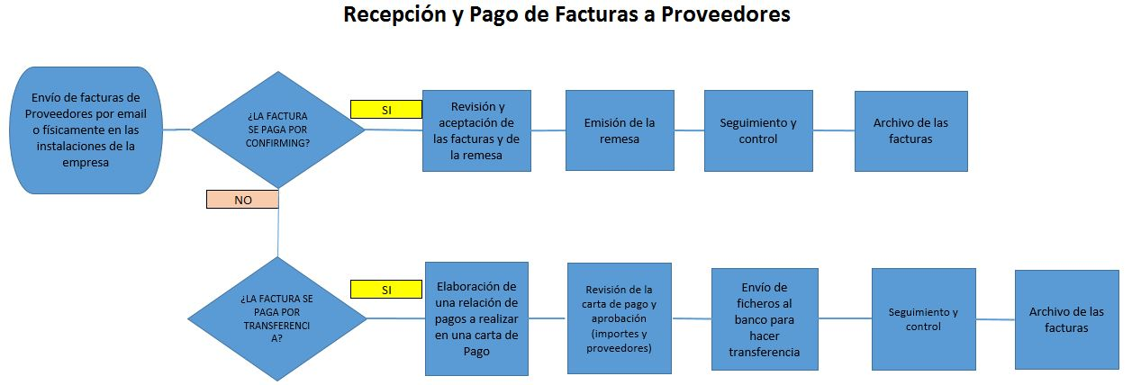 ejemplo de un diagrama de flujo para un proceso recepcion y pago de facturas a proveedores