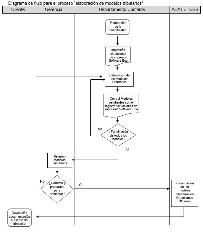 ejemplo de un diagrama de flujo para dibujar un proceso de elaboracion de modelos tributarios