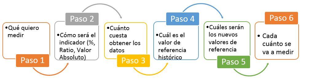Los pasos a dar para calcular indicadores de gestion en una empresa