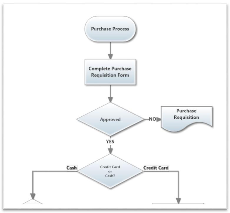ejemplo diagrama de flujo para conseguir la mejora continua