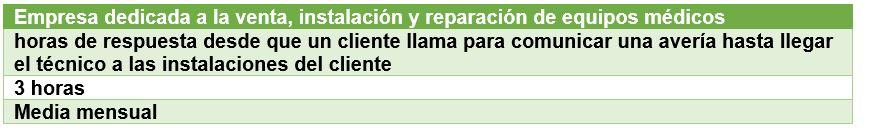 ejemplo indicador de gestion empresa compra-venta y reparacion equipos medicos