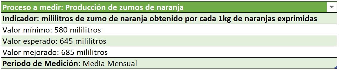 ejemplo indicador de gestion para produccion de zumos de naranja