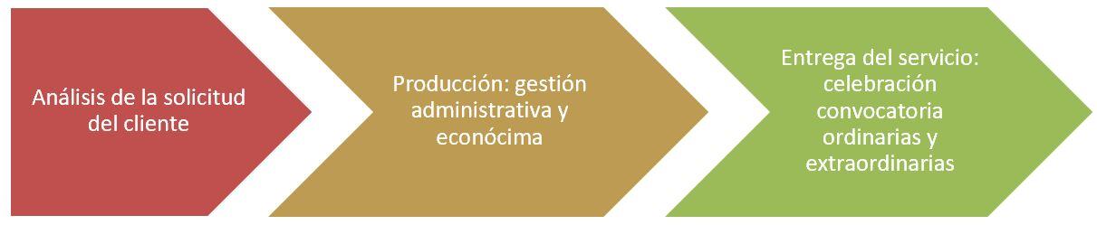 grafico para representar procesos generales de una empresa de administracion de fincas