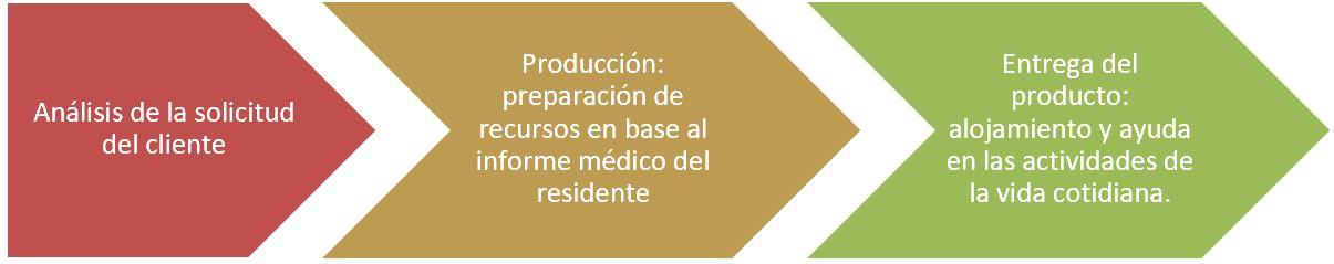 grafico para representar los procesos de una empresa de alojamiento de personas mayores en situación dependencia