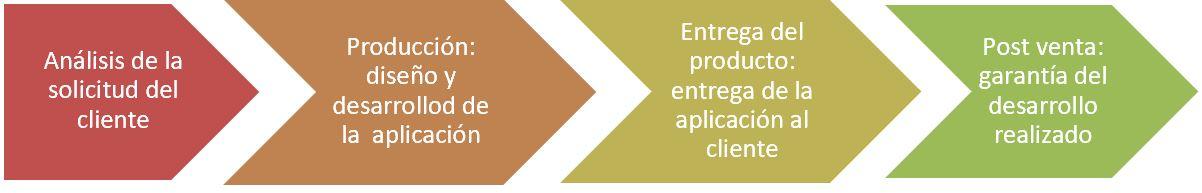 grafico para representar procesos de una empresa de diseño y desarrollo de aplicaciones informáticas