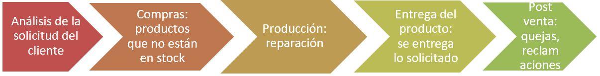 grafico para representar los procesos de una empresa de reparación de vehículos