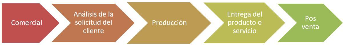 gráfico para representar los procesos generales de una empresa