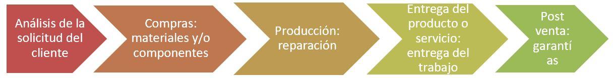grafico para representar procesos generales empresa reparaciones electromecánicas