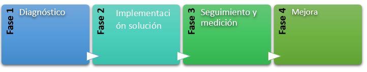 4 fases consultoria IVE Consultores