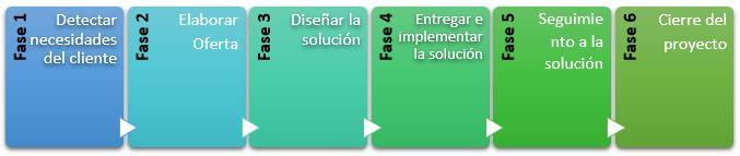 Diagrama Fases de una consultoria empresarial