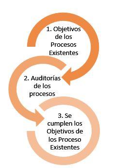 Esquema fases del analisis de procesos