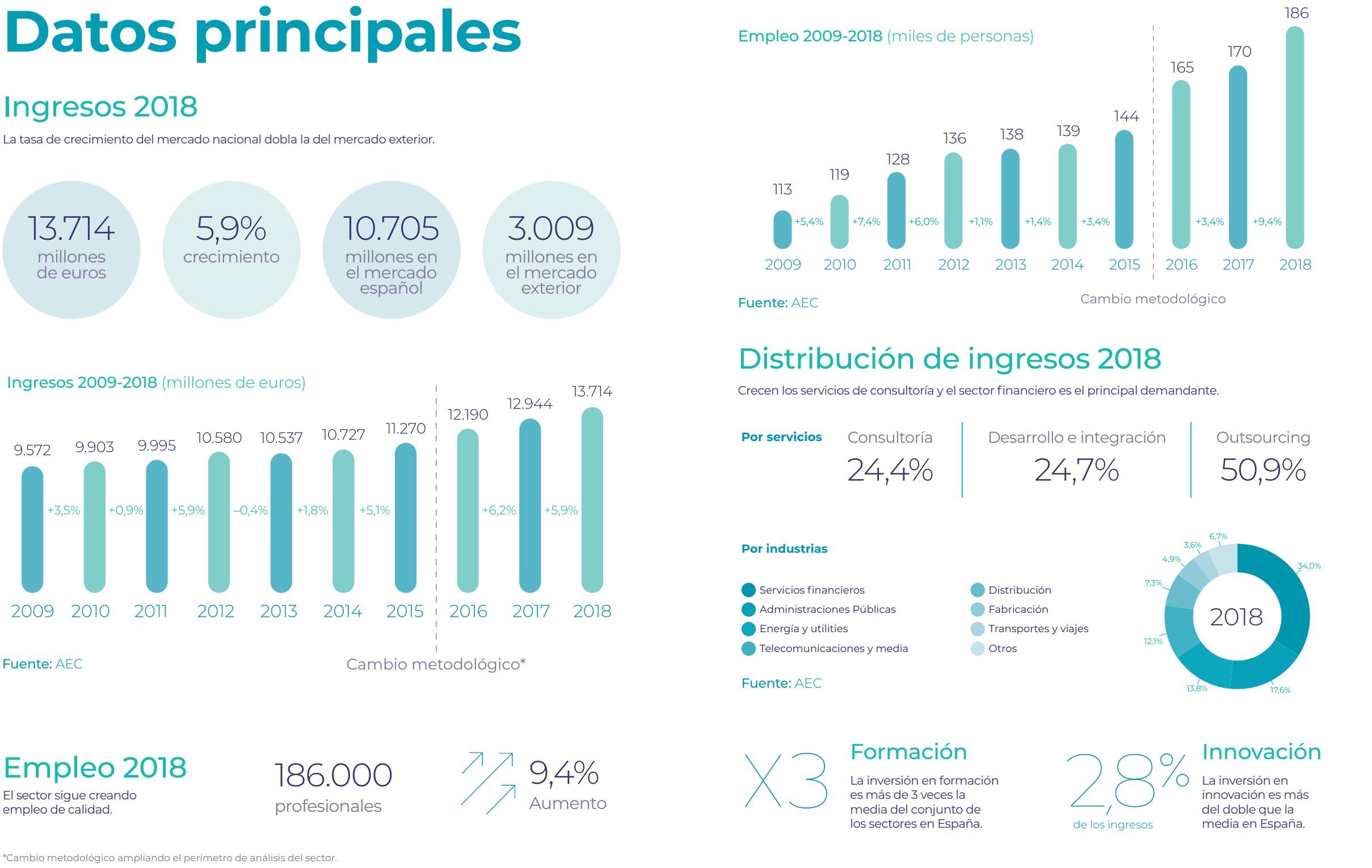 Datos evolución consultoria empresarial en España
