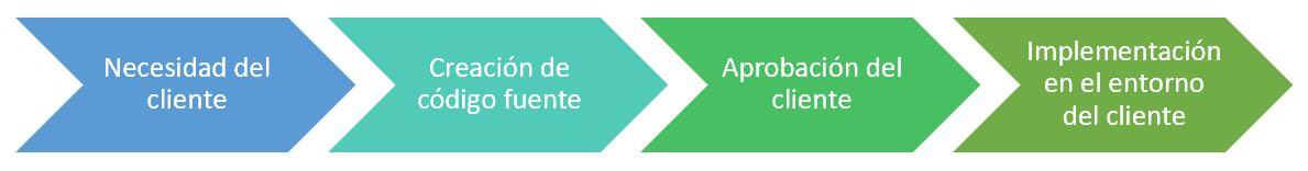 diagrama para representar proceso desarrollo aplicaciones informáticas
