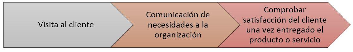 diagrama procesos puesto trabajo comercial