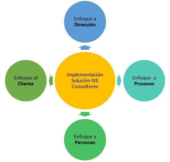 solucion de IVE Consultores como consultoria empresarial