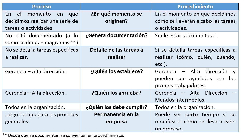 tabla para representar similitud y diferencia entre proceso y procedimiento