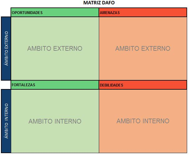 cuadrantes matriz dafo con ambitos interno y externo