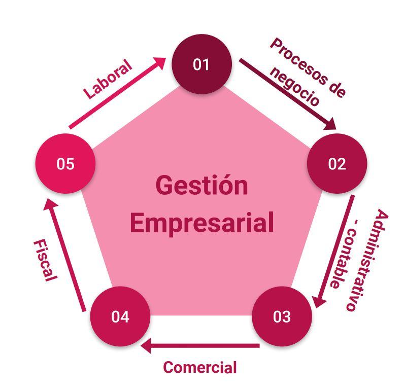gráfico que ilustra 5 gestiones para llevar a cabo una buena gestion empresarial
