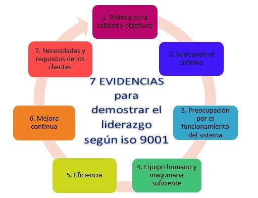 mapa 7 evidencias para demostrar el liderazgo segun iso 9001