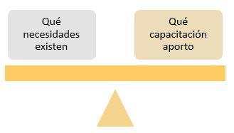 necesidades oferta capacitacion compensada