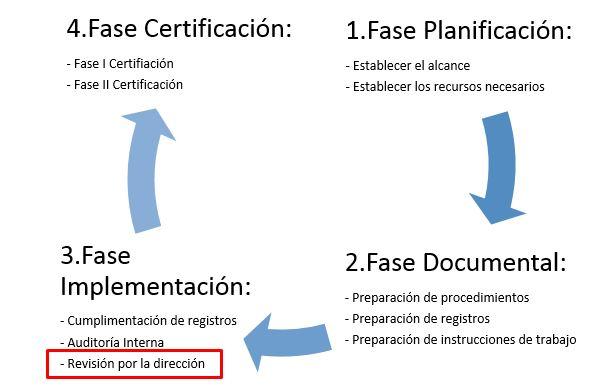 Fases de la implementación de un sistema de gestion de la calidad