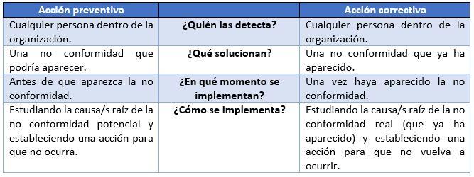 diferencia entre accion preventiva y accion correctiva