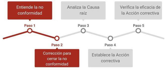 mapa para establecer plan de acciones correctivas