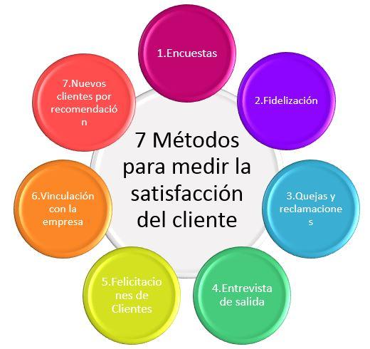 Circulo 7 métodos para medir la satisfaccion del cliente
