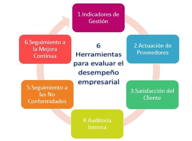 6 Herramientas para evaluar el desempeño empresarial