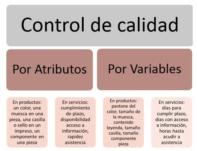 esquema control de calidad por por atributos y variables
