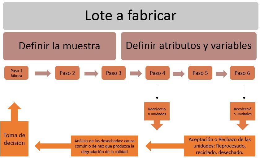 esquema pasos control de calidad de un producto