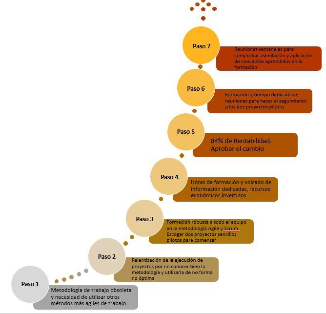 Ejemplo pasos para el cambio en una incorporacion de un nuevo método de trabajo en una empresa