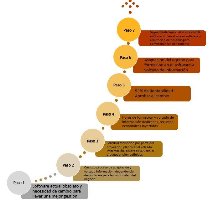 Ejemplo pasos para el cambio en una incorporacion de un nuevo software en una empresa