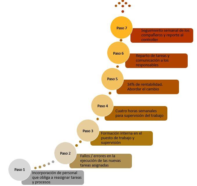 Ejemplo pasos para el cambio en una incorporacion de una persona en una empresa