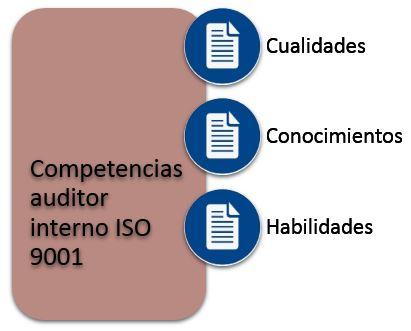 competencias de una auditor interno iso 9001