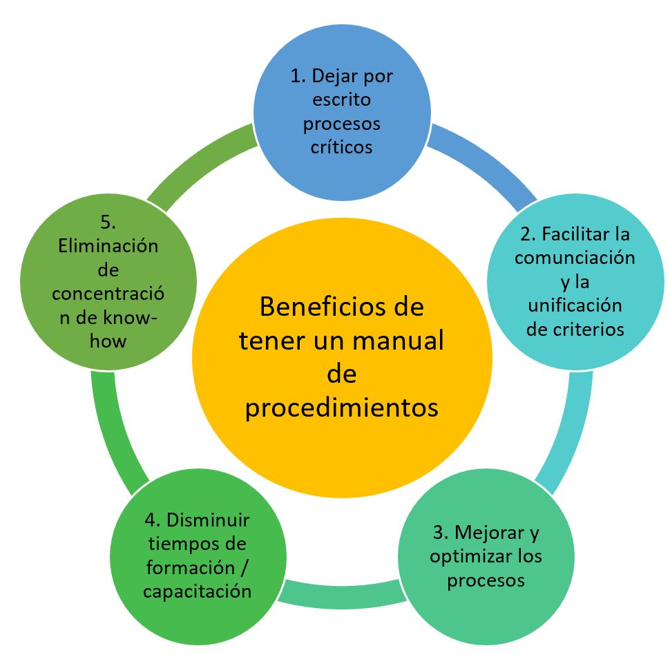 esquema beneficios de tener un manual de procedimientos