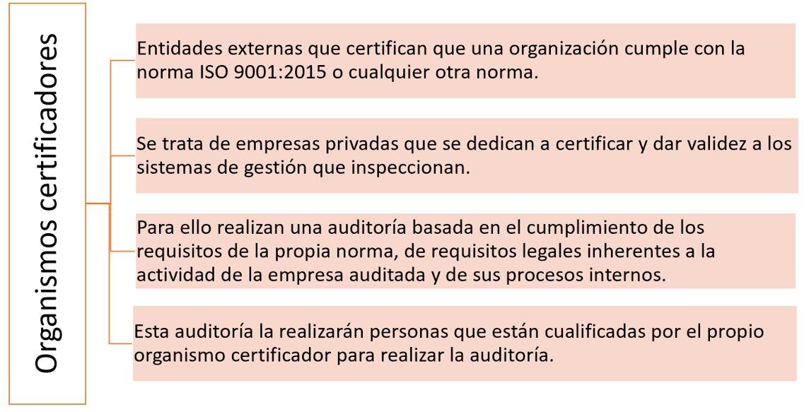 esquema concepto organismos certificadores