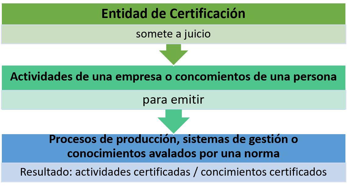 esquema definicion certificacion