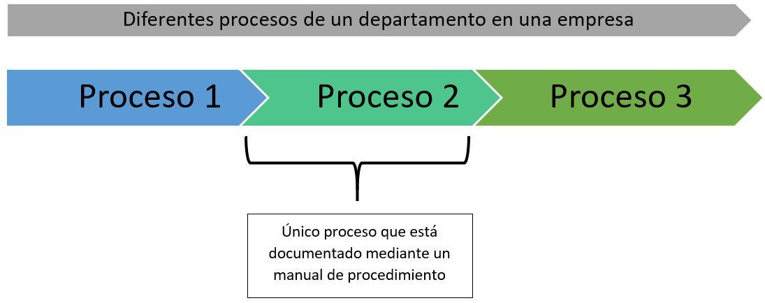 esquema alcance de un manual de procedimiento en un departamento de una empresa