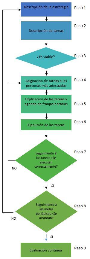 esquema pasos para alcanzar objetivos estrategicos