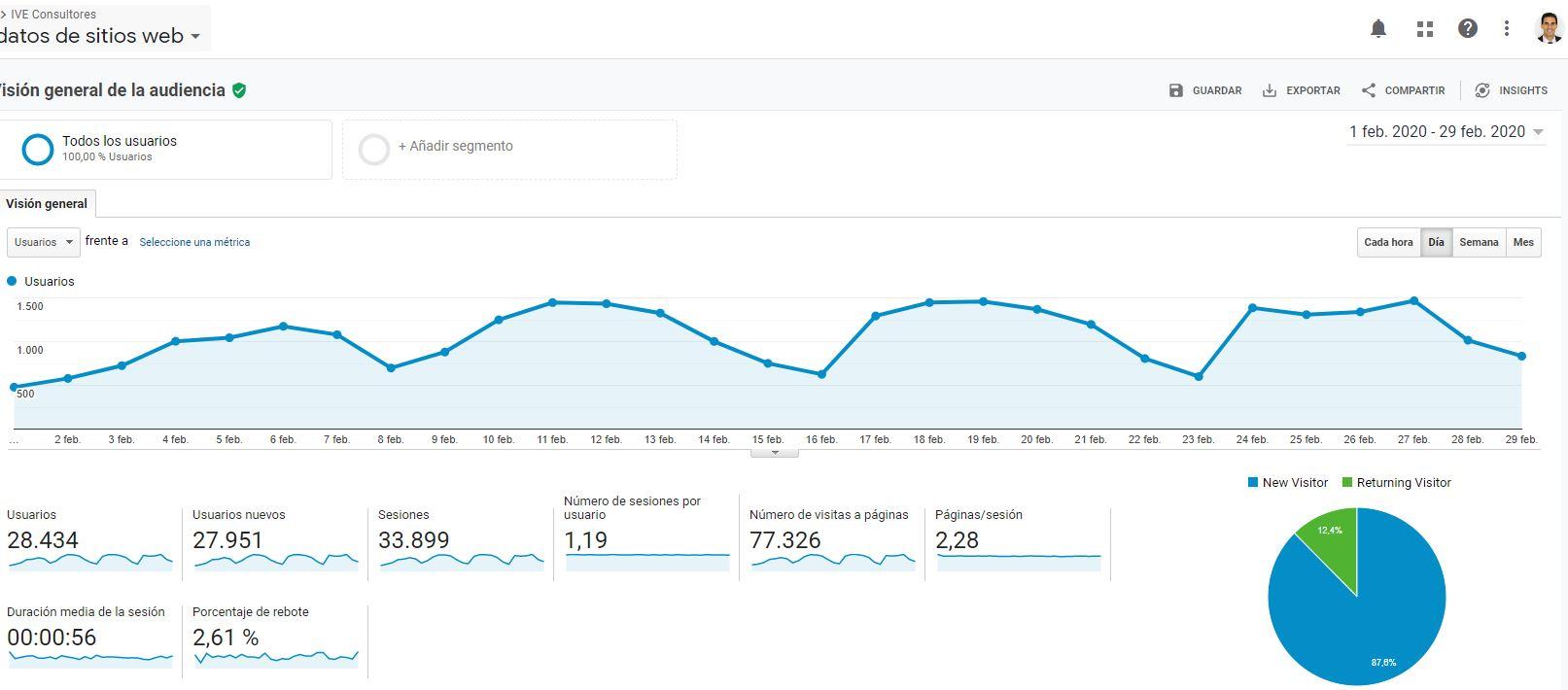 pantallazo visitas Google Analytics febrero 2020