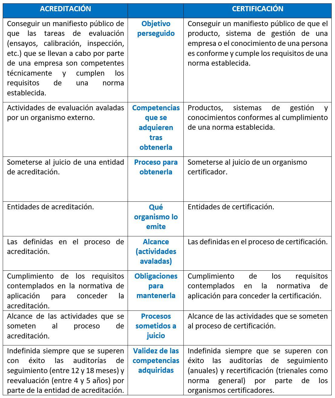 Tabla comparativa diferencia entre certificacion y acreditacion