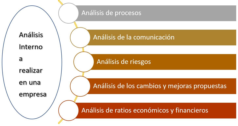 Cuestiones para realizar un analisis interno de una empresa