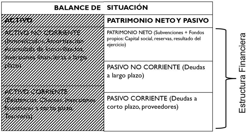 balance de situacion - estructura financiera