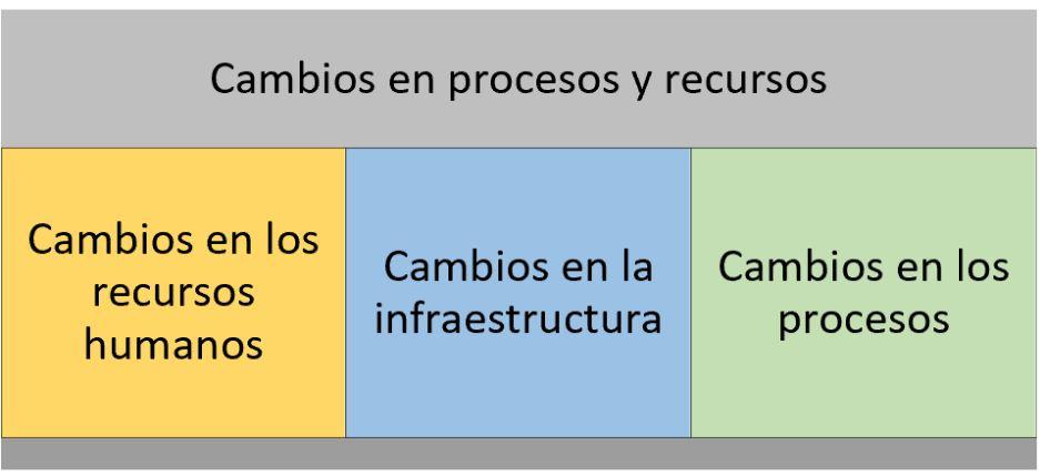 cambios en procesos y recursos para realizar un analisis interno de una empresa