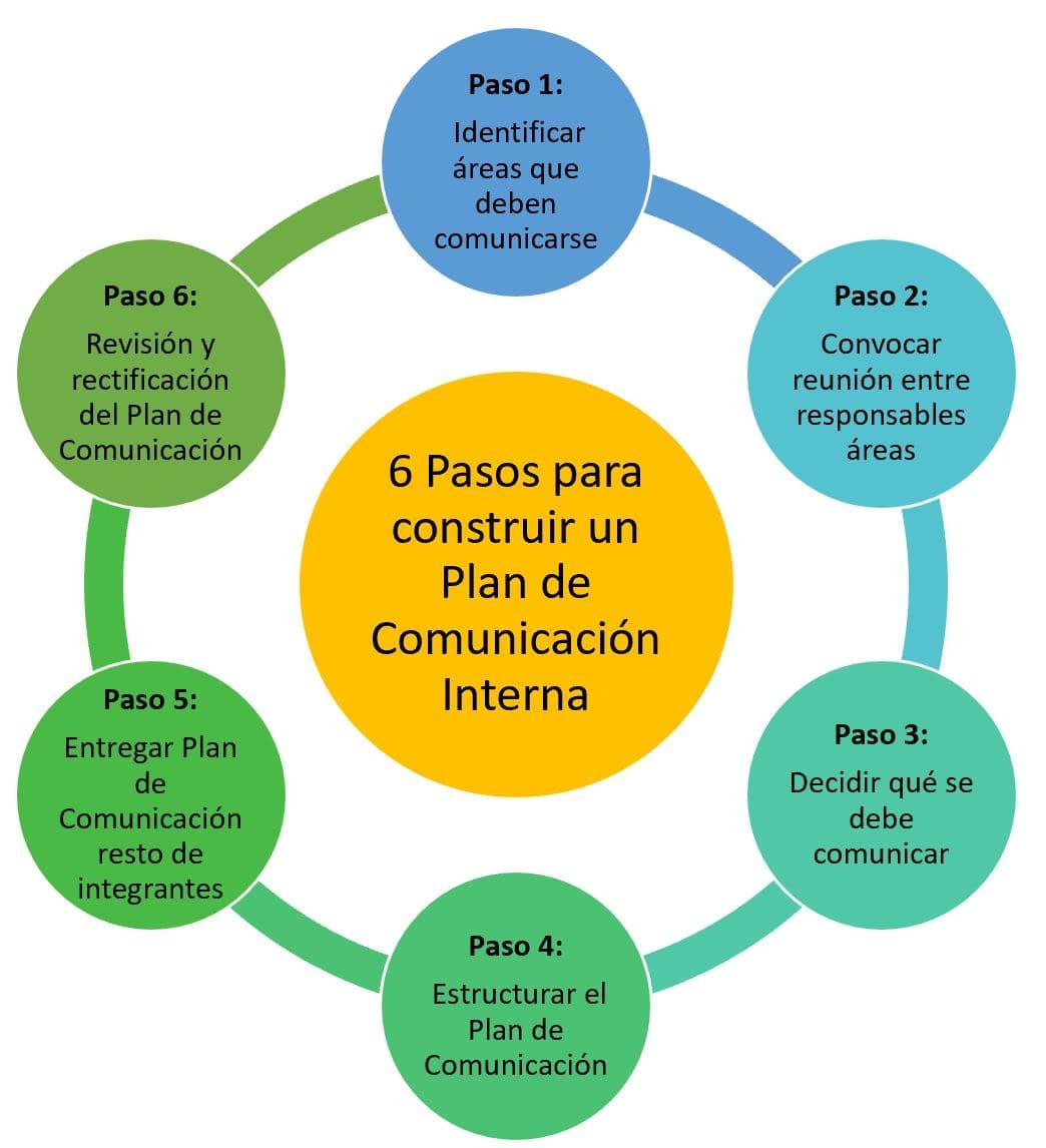 esquema 6 pasos para construir un plan de comunicacion interna