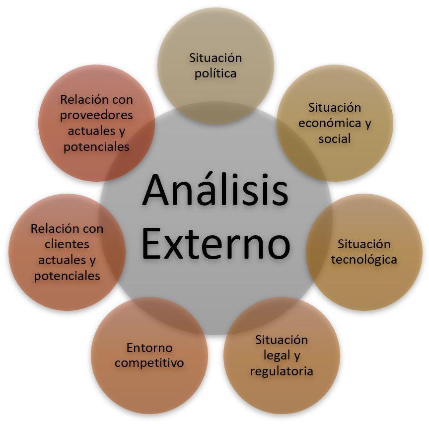 Esquema asuntos a estudiar para realizar analisis externo de una empresa